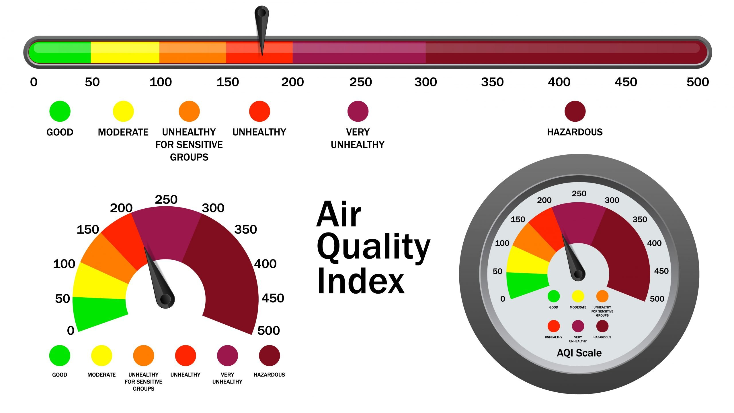 air quality index showing numbers coreelating to healthy and unhealthy air quality. Zero being good air quality and 300 plus being hazardous