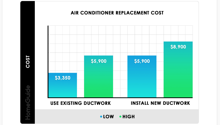 average ac replacement cost according to homeguide