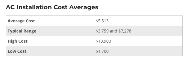 average cost of central air numbers screenshot from home advisor