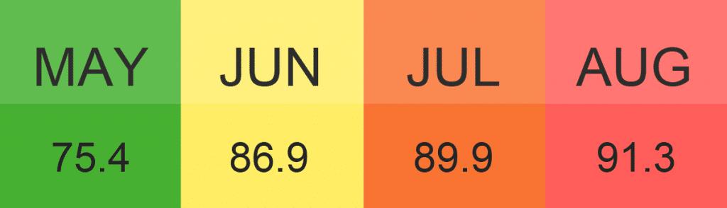 summer temperatures in 2020
